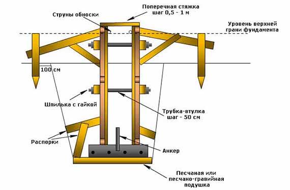 Опалубка для ленточного фундамента. Как правильно сделать