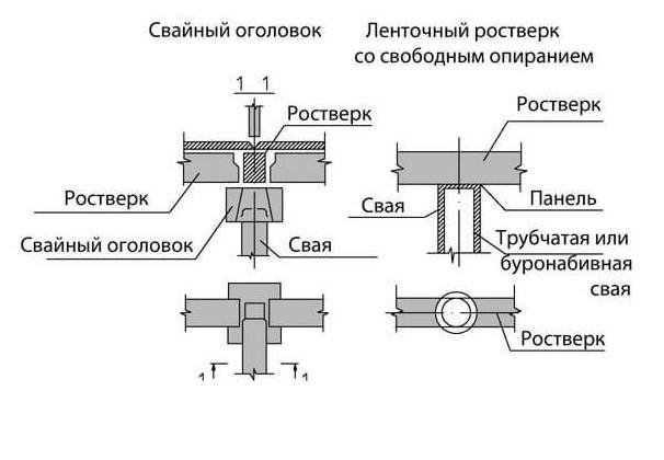 Пример как выглядит устройство фундамента