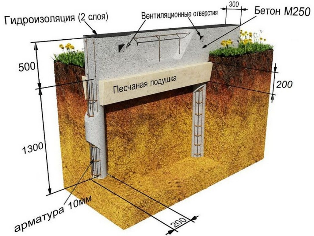 Устройство свайно-ленточного фундамента для бани