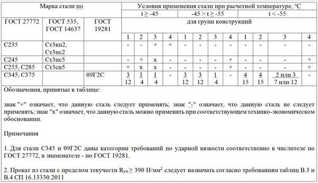 Таблица свойств для различных марок стали