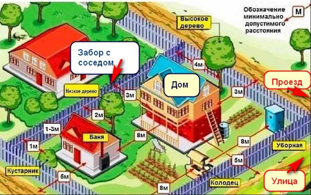На каком расстоянии от забора можно строить на участке