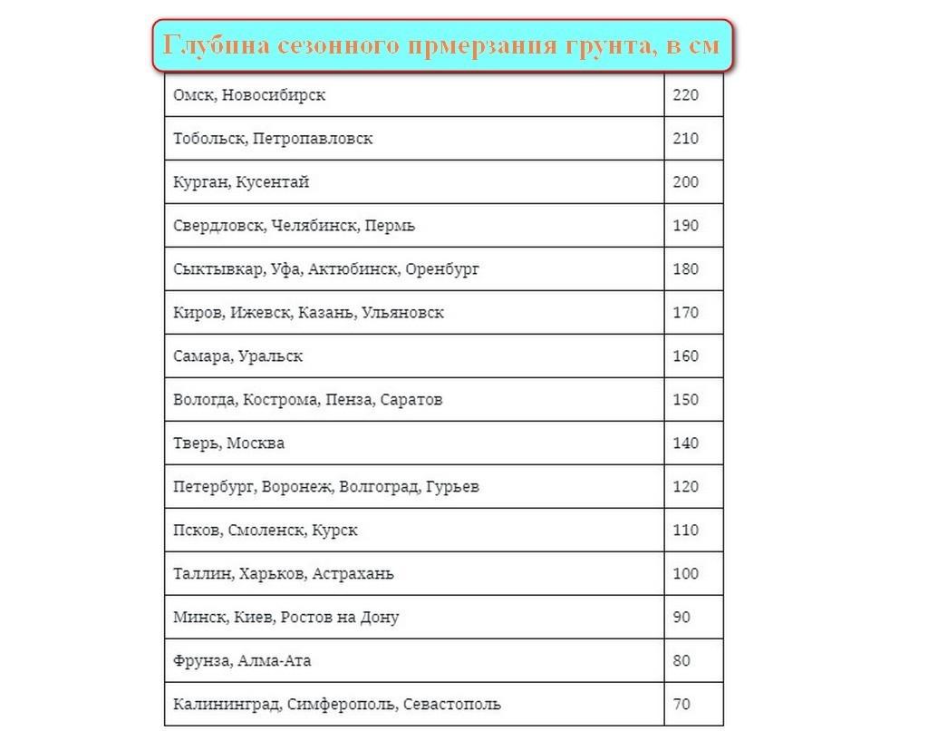 Таблица глубины промерзания грунта городов России
