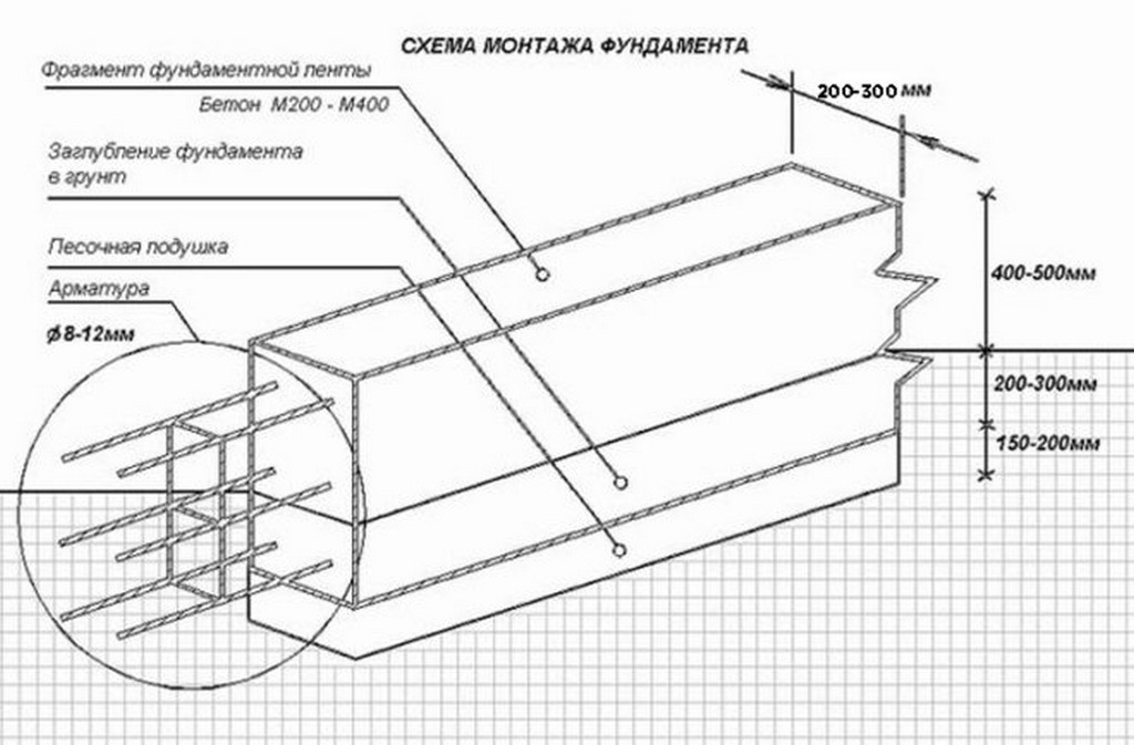 Вязка арматурного каркаса для ленточного фундамента под теплицу