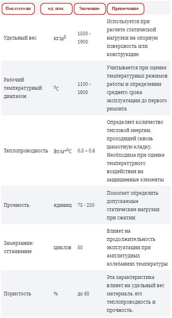 Шамотный кирпич огнеупорный - свойства и характеристики