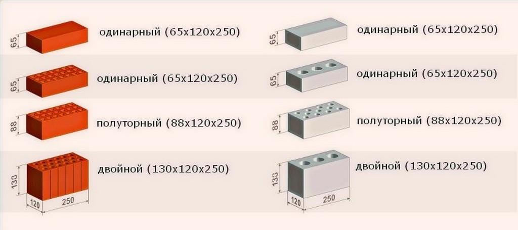Размеры кирпичей и их названия