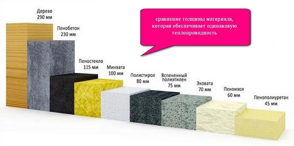 Сравнение теплопроводности различны х материалов