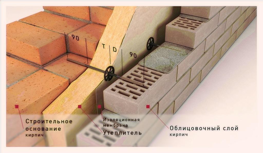 Утеплитель между облицовочном кирпичом и основанием. Клинкерный кирпич для фасада